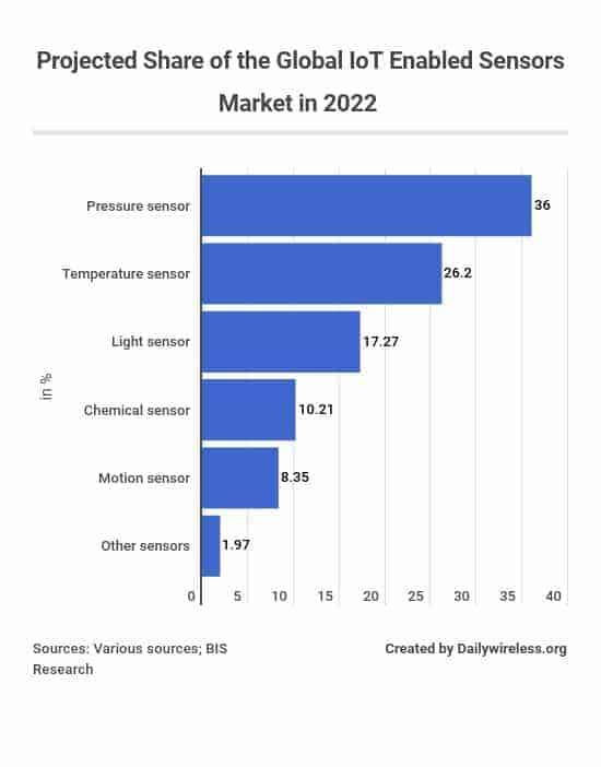 projected-share-of-the-global-iot-enabled-sensors-market-in-2022