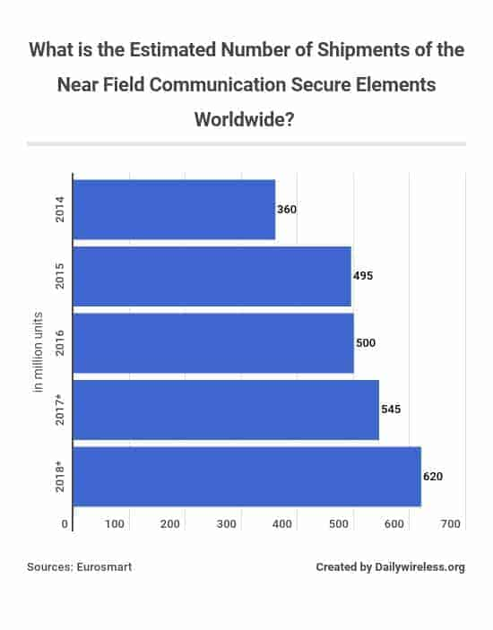 what-is-the-estimated-number-of-shipments-of-the-near-field-communication-secure-elements-worldwide