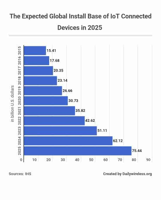 the-expected-global-install-base-of-iot-connected-devices-in-2025