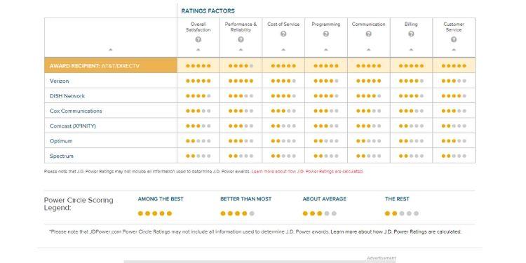 Rating Factors