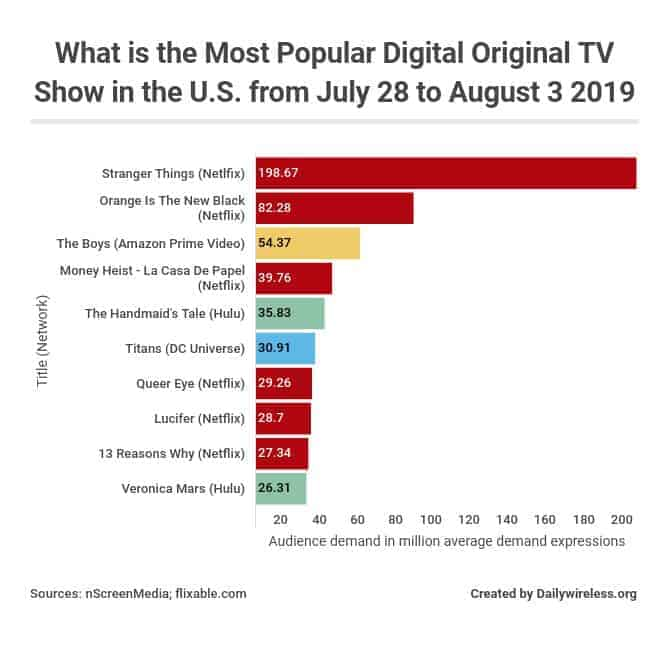 What is the Most Popular Digital Original TV Show in the U.S. from July 28 to August 3 (in million average demand expressions)?
