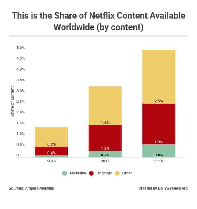 This is the Share of Netflix Content Available Worldwide in 2018 (by content)