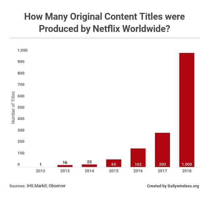 How Many Original Content Titles were Produced by Netflix Worldwide?