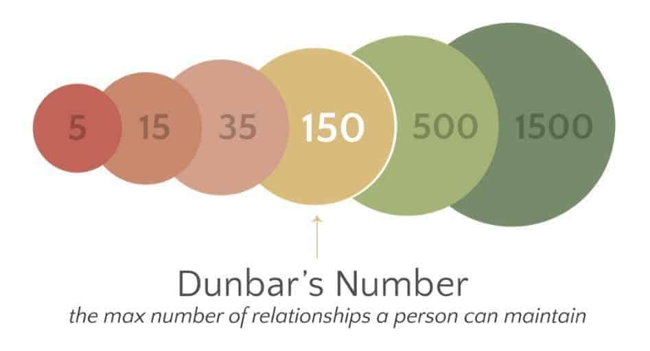 Dunbar's number.