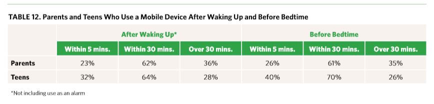 Statistics on looking at phone after waking up.